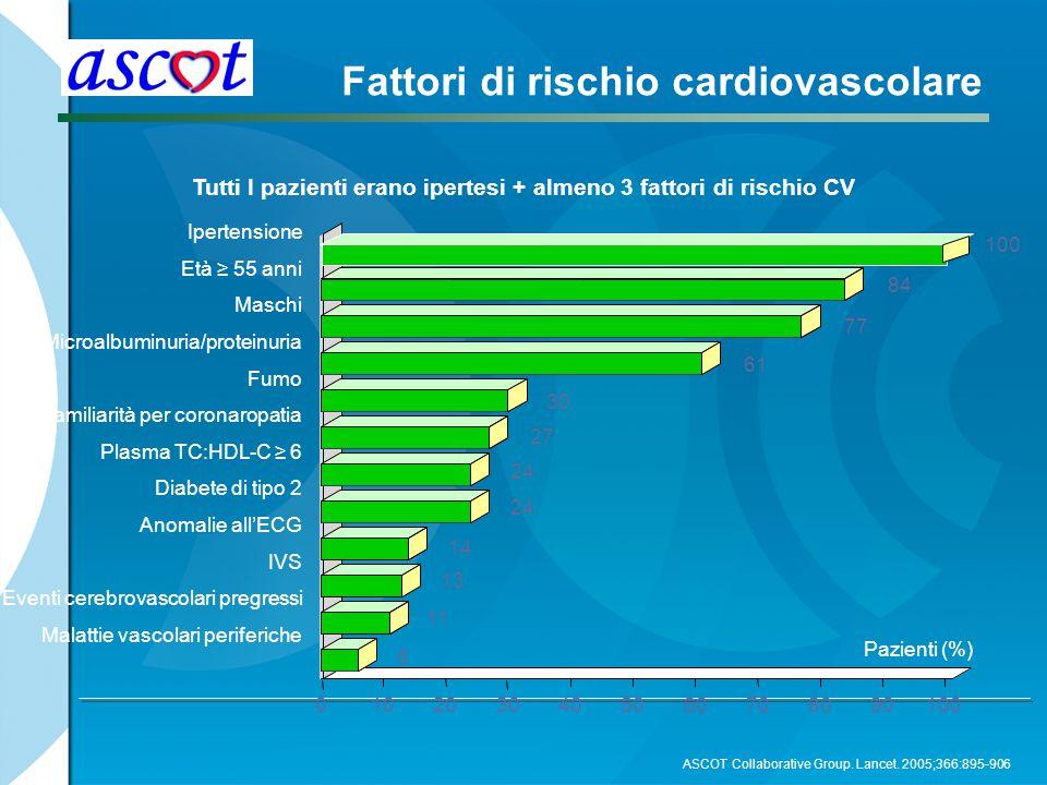 Tutti I pazienti erano ipertesi + almeno 3 fattori di rischio CV Pazienti (%) 0102030405060708090100 Ipertensione Età ≥ 55 anni Maschi Microalbuminuri