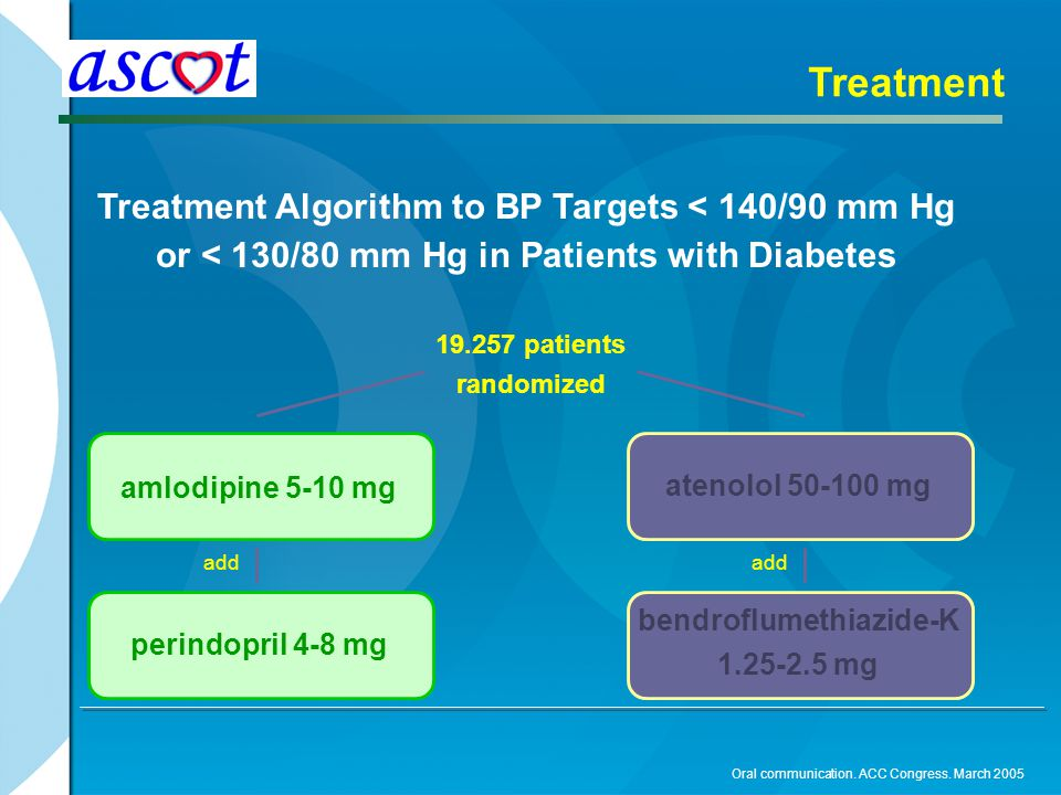 Treatment Algorithm to BP Targets < 140/90 mm Hg or < 130/80 mm Hg in Patients with Diabetes Treatment amlodipine 5-10 mg perindopril 4-8 mg atenolol