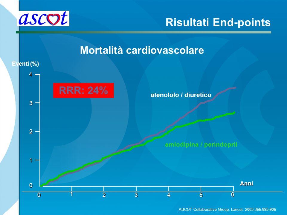 Mortalità cardiovascolare Anni 0 4 0 1 2345 Risultati End-points Eventi (%) 6 amlodipina / perindopril RRR: 24% atenololo / diuretico 3 2 1 ASCOT Coll