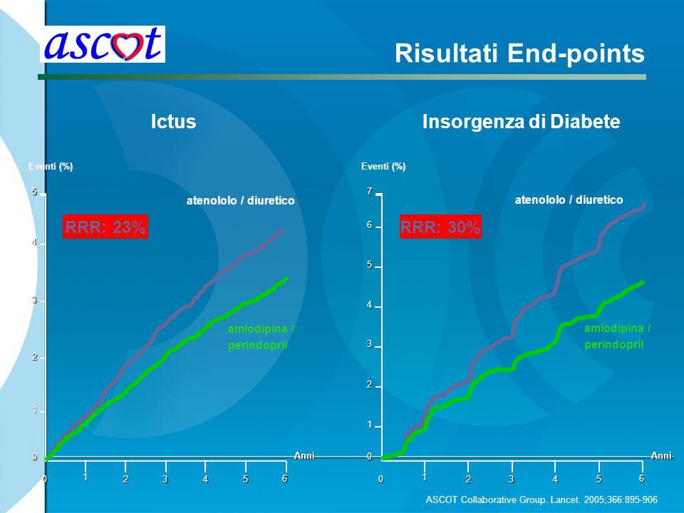 Risultati End-points Ictus RRR: 23% Anni 0 5 0 1 2345 Eventi (%) 6 atenololo / diuretico 4 3 2 1 Insorgenza di Diabete amlodipina / perindopril RRR: 3