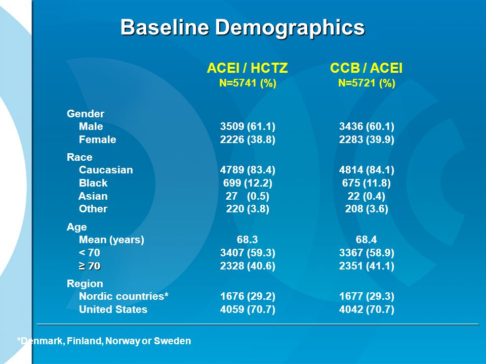 Baseline Demographics ACEI / HCTZ N=5741 (%) CCB / ACEI N=5721 (%) Gender Male Female 3509 (61.1) 2226 (38.8) 3436 (60.1) 2283 (39.9) Race Caucasian Black Asian Other 4789 (83.4) 699 (12.2) 27 (0.5) 220 (3.8) 4814 (84.1) 675 (11.8) 22 (0.4) 208 (3.6) Age Mean (years) < 70 ≥ 70 ≥ 70 68.3 3407 (59.3) 2328 (40.6) 68.4 3367 (58.9) 2351 (41.1) Region Nordic countries* United States 1676 (29.2) 4059 (70.7) 1677 (29.3) 4042 (70.7) *Denmark, Finland, Norway or Sweden