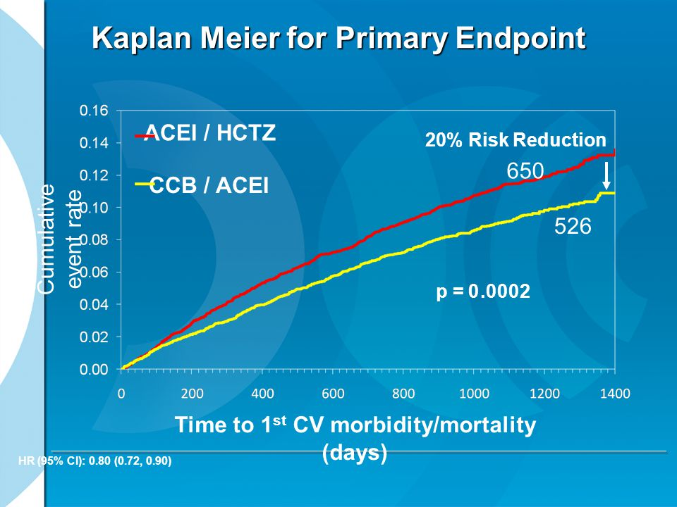 Kaplan Meier for Primary Endpoint Cumulative event rate HR (95% CI): 0.80 (0.72, 0.90) 20% Risk Reduction Time to 1 st CV morbidity/mortality (days) p = 0 ACEI / HCTZ CCB / ACEI 650 526.0002