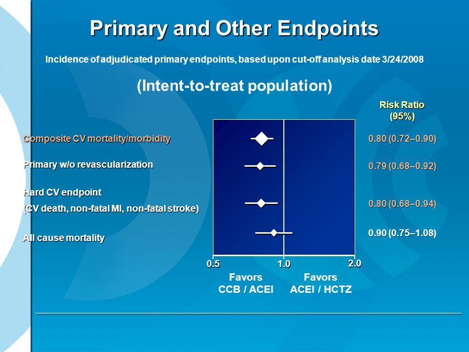Primary and Other Endpoints Composite CV mortality/morbidity Primary w/o revascularization Hard CV endpoint (CV death, non-fatal MI, non-fatal stroke) All cause mortality Incidence of adjudicated primary endpoints, based upon cut-off analysis date 3/24/2008 (Intent-to-treat population) Risk Ratio (95%) 0.80 (0.72–0.90) 0.79 (0.68–0.92) 0.80 (0.68–0.94) 0.90 (0.75–1.08) 0.51.0 2.0 Favors CCB / ACEI Favors ACEI / HCTZ