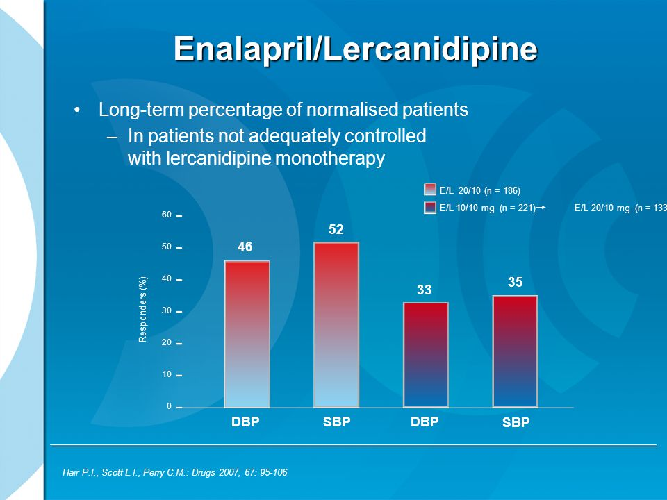 Enalapril/Lercanidipine Long-term percentage of normalised patients –In patients not adequately controlled with lercanidipine monotherapy Hair P.I., Scott L.I., Perry C.M.: Drugs 2007, 67: 95-106 E/L 20/10 (n = 186) E/L 10/10 mg (n = 221) E/L 20/10 mg (n = 133) DBP 60 50 40 30 20 10 0 Responders (%) SBPDBP SBP 46 52 33 35