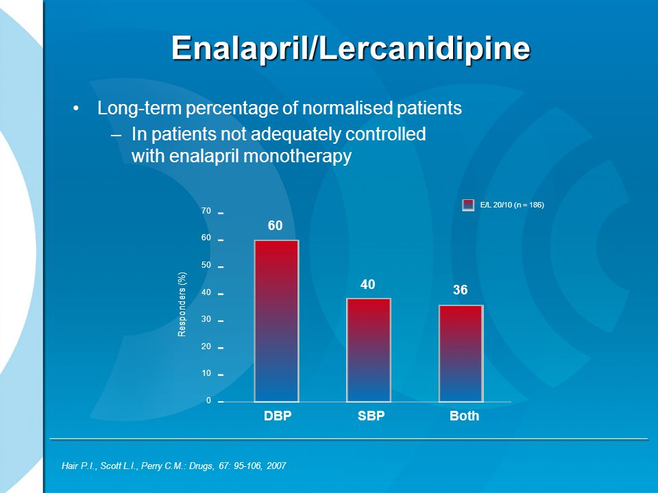 Enalapril/Lercanidipine Long-term percentage of normalised patients –In patients not adequately controlled with enalapril monotherapy Hair P.I., Scott