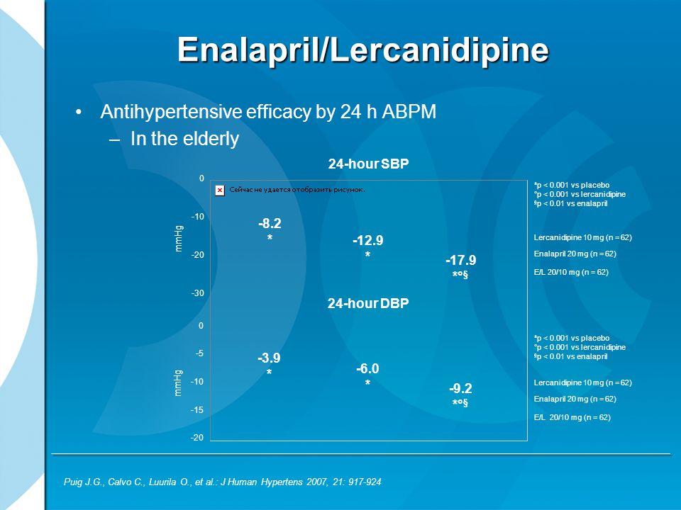 Enalapril/Lercanidipine Antihypertensive efficacy by 24 h ABPM –In the elderly Puig J.G., Calvo C., Luurila O., et al.: J Human Hypertens 2007, 21: 91