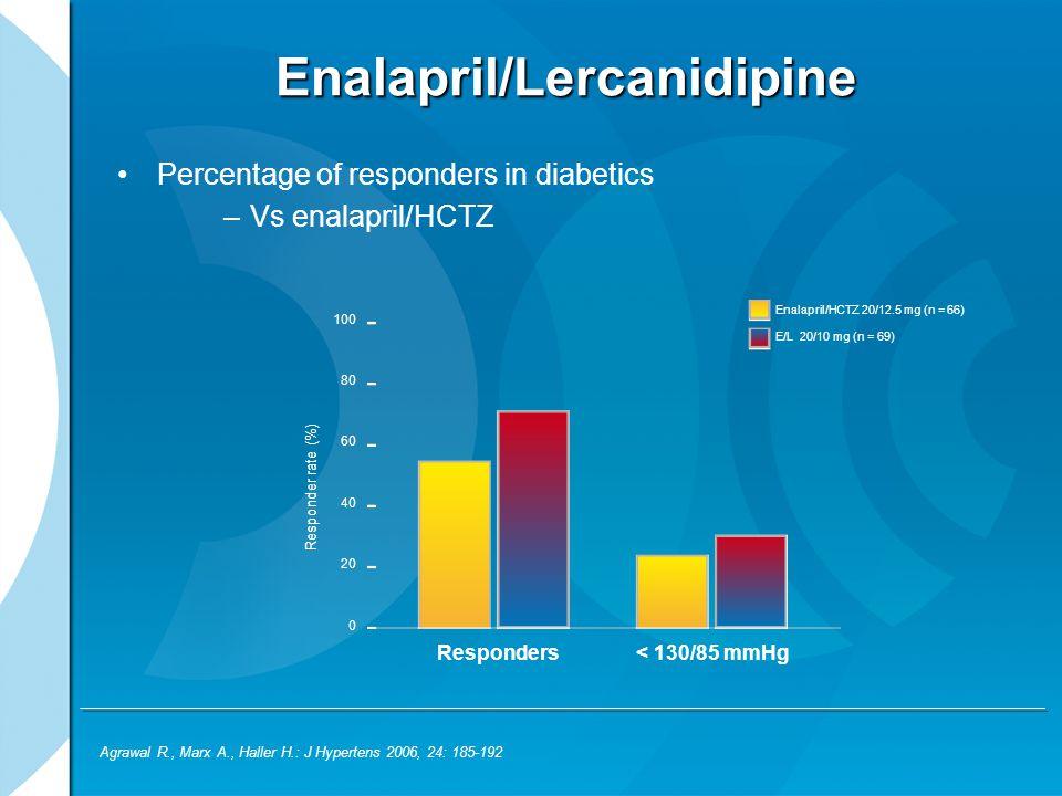 Enalapril/Lercanidipine Percentage of responders in diabetics –Vs enalapril/HCTZ Agrawal R., Marx A., Haller H.: J Hypertens 2006, 24: 185-192 Respond