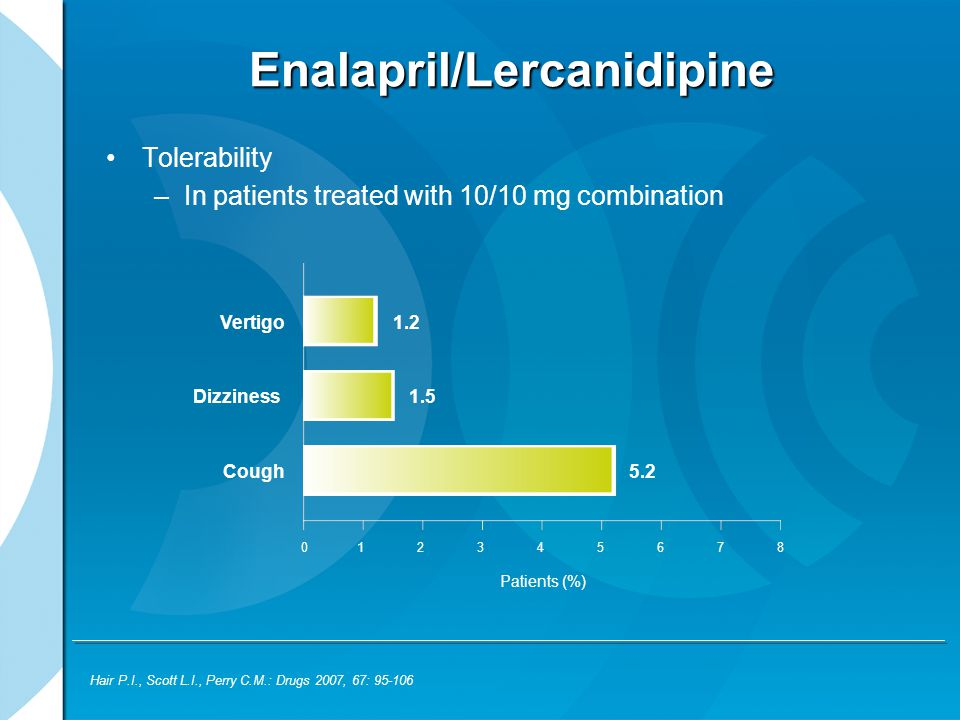 Enalapril/Lercanidipine Tolerability –In patients treated with 10/10 mg combination Hair P.I., Scott L.I., Perry C.M.: Drugs 2007, 67: 95-106 Patients