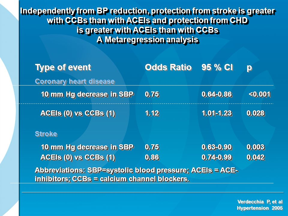 Type of eventOdds Ratio95 % CIp Coronary heart disease 10 mm Hg decrease in SBP0.75 0.64-0.86 <0.001 ACEIs (0) vs CCBs (1)1.12 1.01-1.230.028 ACEIs (0) vs CCBs (1)1.12 1.01-1.230.028 Stroke 10 mm Hg decrease in SBP0.750.63-0.900.003 ACEIs (0) vs CCBs (1) 0.860.74-0.990.042 ACEIs (0) vs CCBs (1) 0.860.74-0.990.042 Abbreviations: SBP=systolic blood pressure; ACEIs = ACE- inhibitors; CCBs = calcium channel blockers.