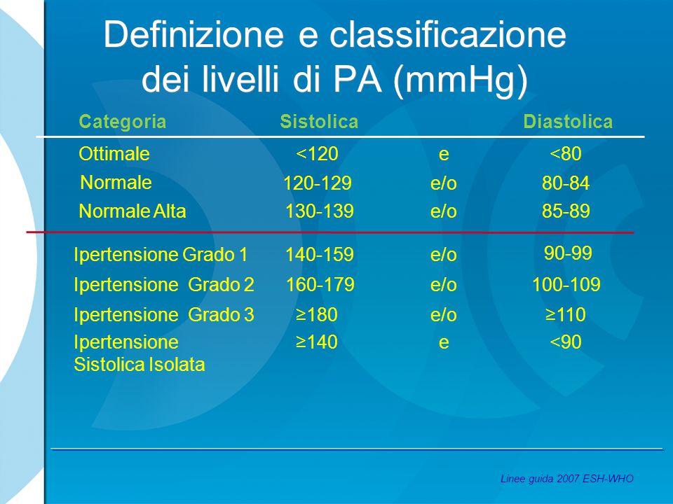 Definizione e classificazione dei livelli di PA (mmHg) <90e≥140Ipertensione Sistolica Isolata ≥110e/o≥180Ipertensione Grado 3 100-109e/o 160-179Iperte
