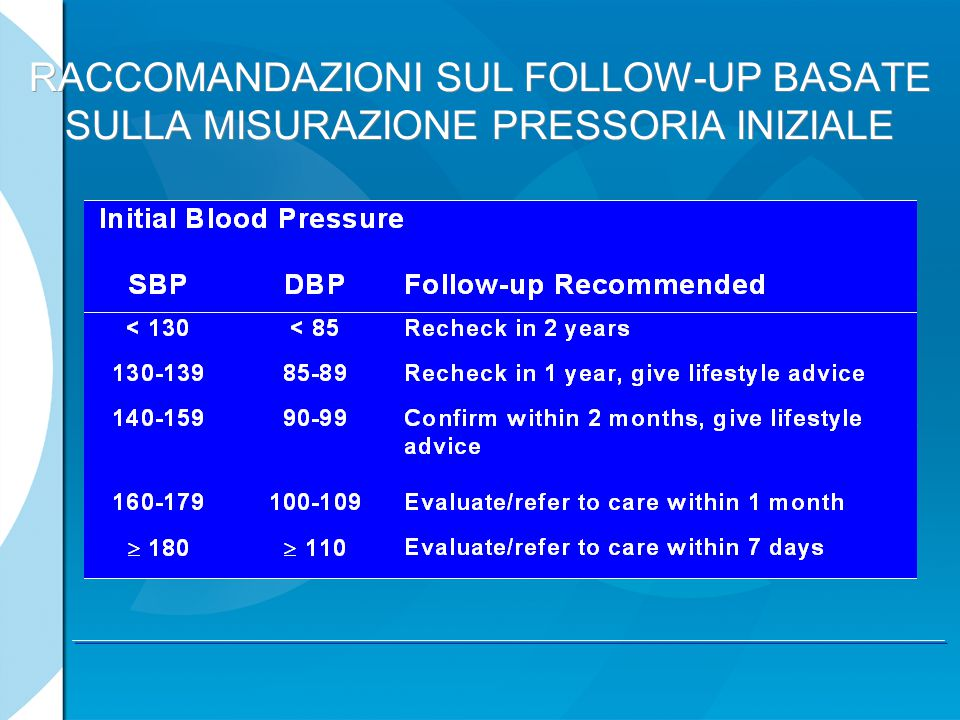 Systolic Blood Pressure Over Time mm Hg Month 57315387520649994804428525201045 57095377515449804831428625941075 Patients ACEI / HCTZ N=5733 CCB / ACEI N=5713 *Mean values are taken at 30 months F/U visit 129.3 mmHg 130mmHg Difference of 0.7 mmHg p<0.05* DBP: 71.1DBP: 72.8