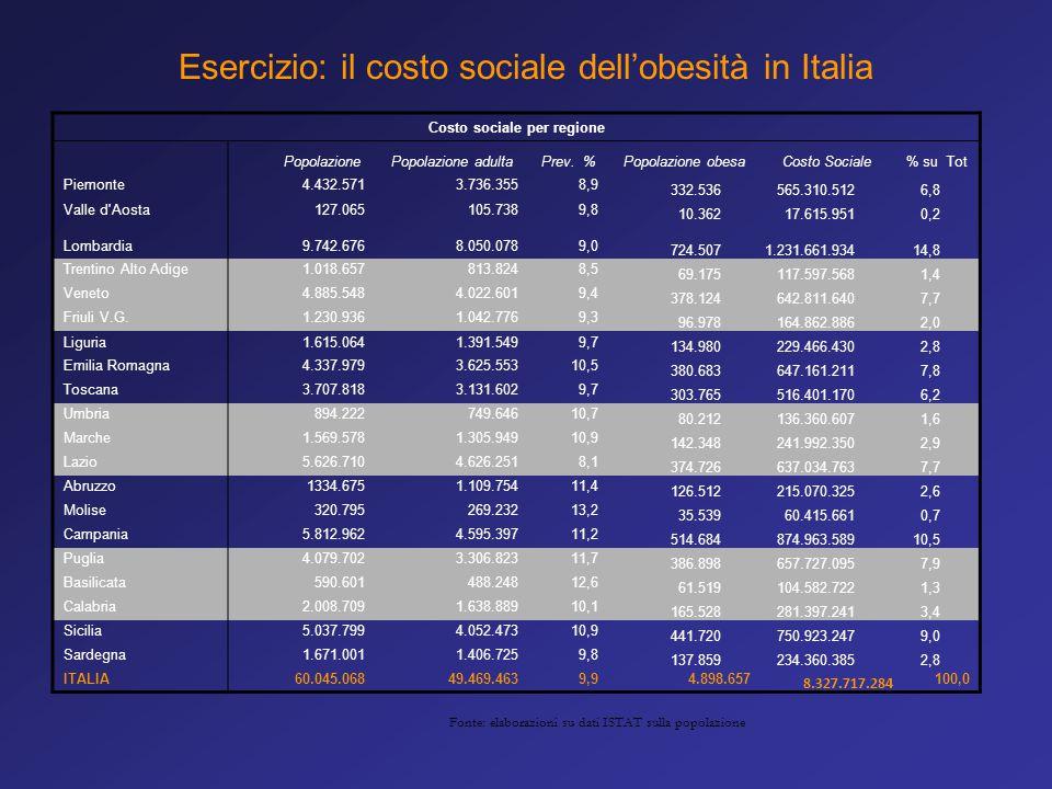 Costo sociale per regione PopolazionePopolazione adultaPrev. %Popolazione obesaCosto Sociale% su Tot Piemonte4.432.5713.736.3558,9 332.536565.310.5126