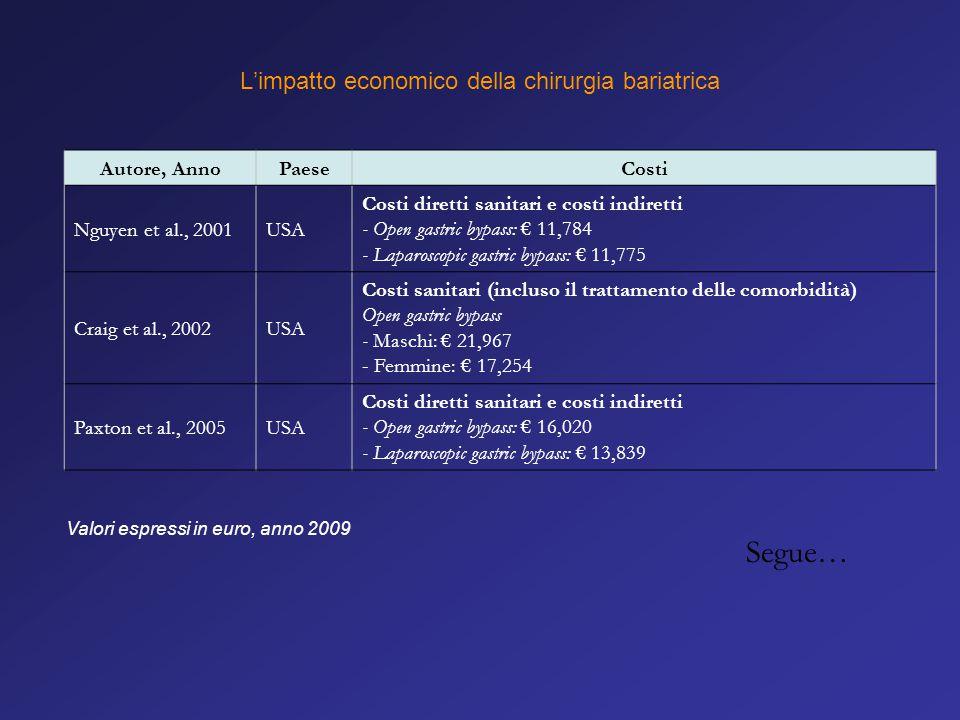 Autore, AnnoPaeseCosti Nguyen et al., 2001USA Costi diretti sanitari e costi indiretti - Open gastric bypass: € 11,784 - Laparoscopic gastric bypass: