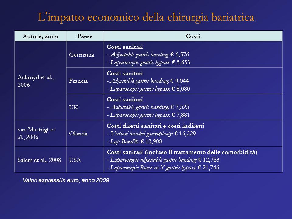 L'impatto economico della chirurgia bariatrica Autore, annoPaeseCosti Ackroyd et al., 2006 Germania Costi sanitari - Adjustable gastric banding: € 6,5