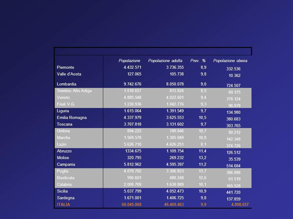 PopolazionePopolazione adultaPrev. %Popolazione obesa Piemonte4.432.5713.736.3558,9 332.536 Valle d'Aosta127.065105.7389,8 10.362 Lombardia9.742.6768.