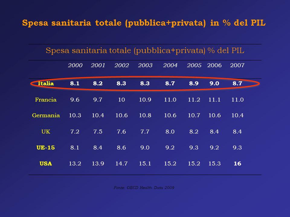 Spesa sanitaria totale (pubblica+privata) in % del PIL Fonte: OECD Health Data 2009 Spesa sanitaria totale (pubblica+privata) % del PIL 20002001200220