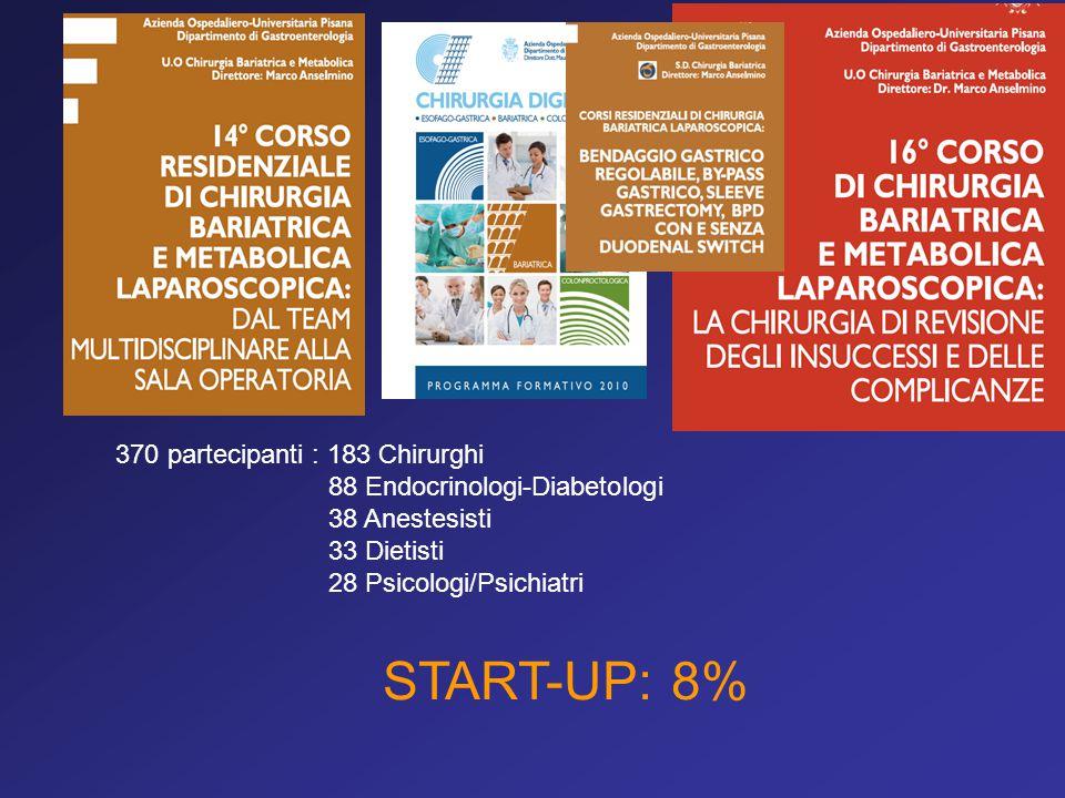 370 partecipanti : 183 Chirurghi 88 Endocrinologi-Diabetologi 38 Anestesisti 33 Dietisti 28 Psicologi/Psichiatri START-UP: 8%