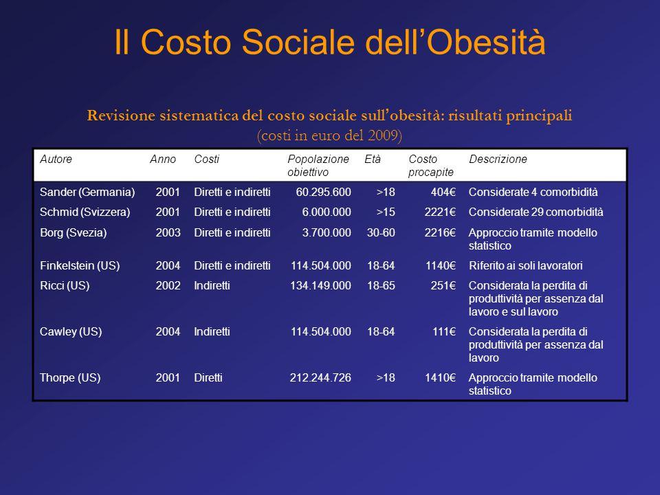 Il Costo Sociale dell'Obesità Revisione sistematica del costo sociale sull'obesità: risultati principali (costi in euro del 2009) AutoreAnnoCostiPopol