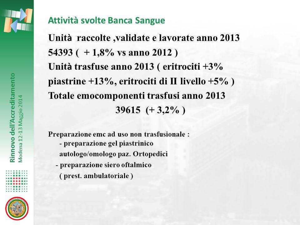 Rinnovo dell'Accreditamento Modena 12-13 Maggio 2014 Attività svolte Banca Sangue Unit à raccolte,validate e lavorate anno 2013 54393 ( + 1,8% vs anno