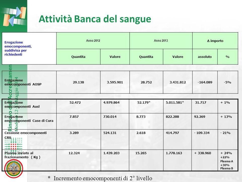 Rinnovo dell'Accreditamento Modena 12-13 Maggio 2014 Attività Banca del sangue Erogazione emocomponenti, suddivisa per richiedenti Anno 2012Anno 2013