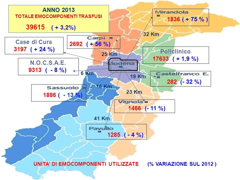 1836 ( + 75 % ) 2692 ( + 56 %) 282 (- 32 %) 1886 ( - 13 %) 1466 (- 11 %) 1285 ( - 4 %) N.O.C.S.A.E. 9313 ( - 8 %) Case di Cura 3197 ( + 24 %) Policlin