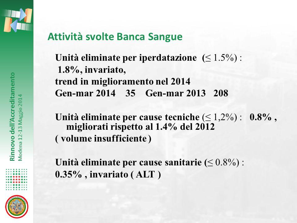 Rinnovo dell'Accreditamento Modena 12-13 Maggio 2014 Attività svolte Banca Sangue Unità eliminate per iperdatazione (≤ 1.5%) : 1.8%, invariato, trend