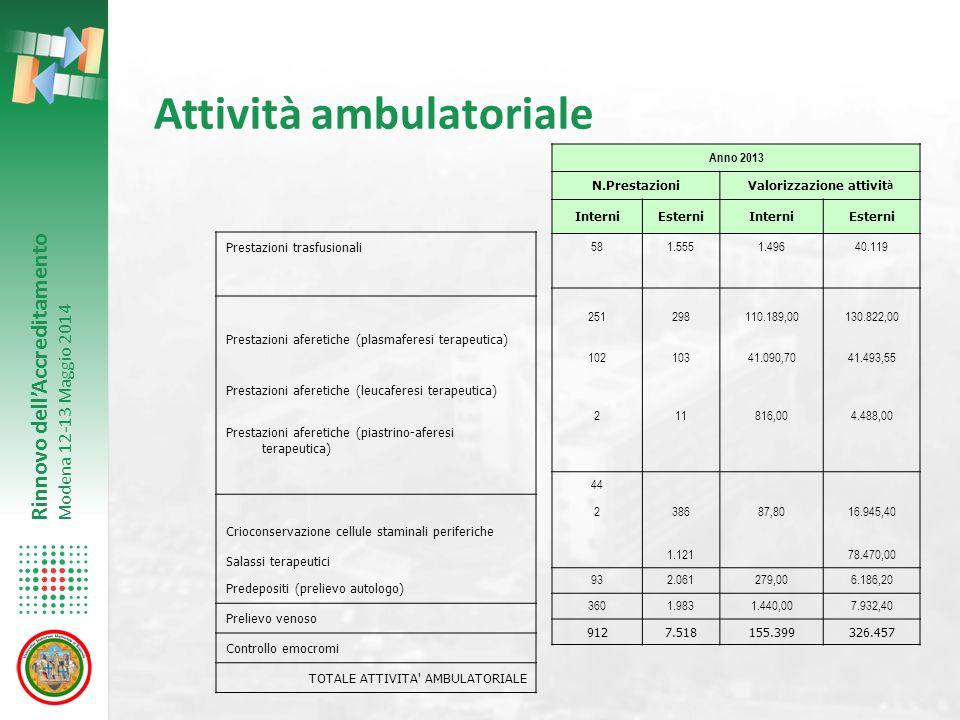 Rinnovo dell'Accreditamento Modena 12-13 Maggio 2014 Attività ambulatoriale Prestazioni trasfusionali Prestazioni aferetiche (plasmaferesi terapeutica