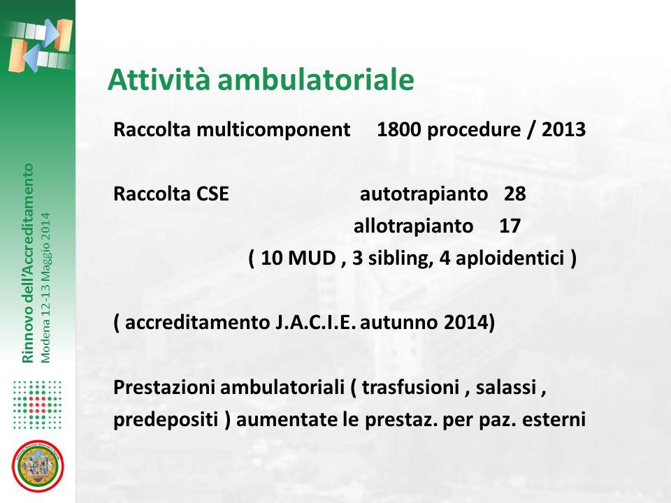 Rinnovo dell'Accreditamento Modena 12-13 Maggio 2014 Attività ambulatoriale Raccolta multicomponent 1800 procedure / 2013 Raccolta CSE autotrapianto 2