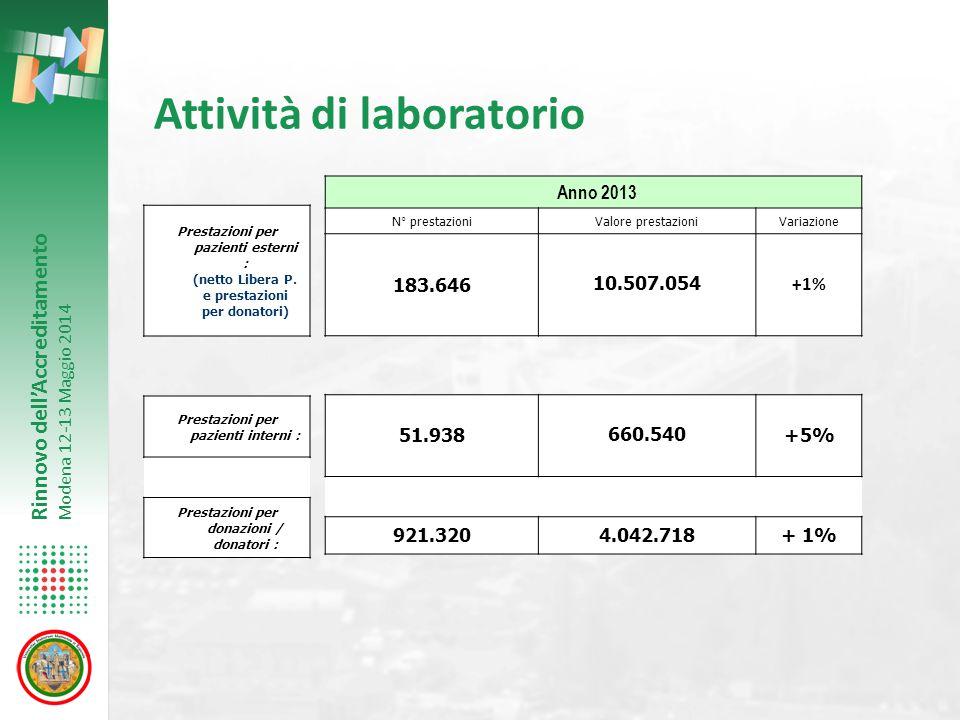 Rinnovo dell'Accreditamento Modena 12-13 Maggio 2014 Attività di laboratorio Prestazioni per pazienti esterni : (netto Libera P. e prestazioni per don