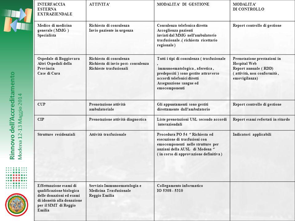 Rinnovo dell'Accreditamento Modena 12-13 Maggio 2014 INTERFACCIA ESTERNA EXTRAZIENDALE ATTIVITA ' MODALITA ' DI GESTIONEMODALITA ' DI CONTROLLO Medico