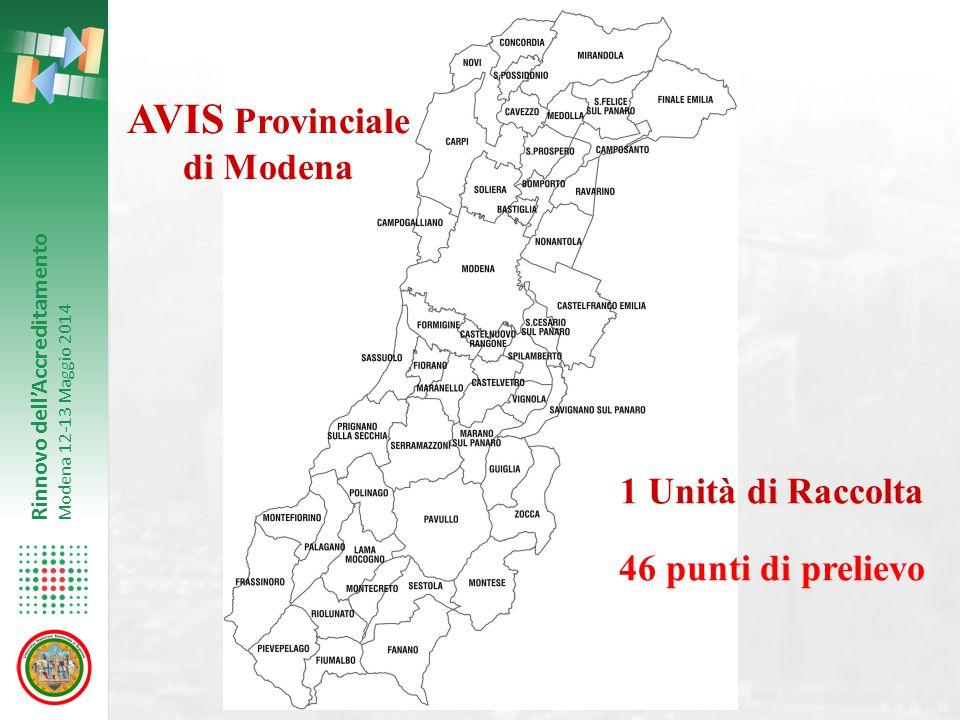 Rinnovo dell'Accreditamento Modena 12-13 Maggio 2014 AVIS Provinciale di Modena 1 Unità di Raccolta 46 punti di prelievo