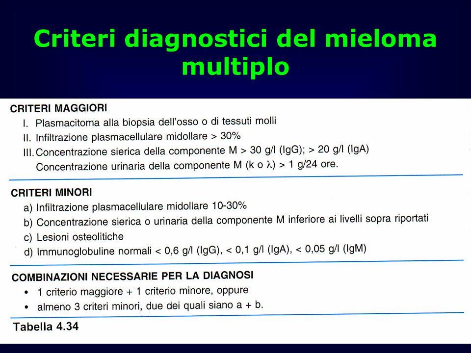 Criteri diagnostici del mieloma multiplo