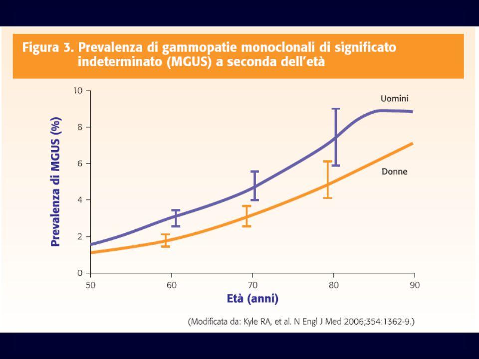 Diagnosi TAC per lesioni litiche Emocromo Midollo osseo- biopsia Citogenetica Esame bioumorale per rene Metabolismo calcico Mieloma