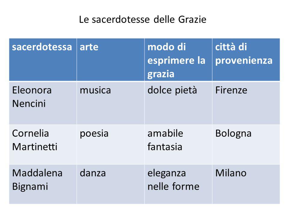 Le sacerdotesse delle Grazie sacerdotessaartemodo di esprimere la grazia città di provenienza Eleonora Nencini musicadolce pietàFirenze Cornelia Marti