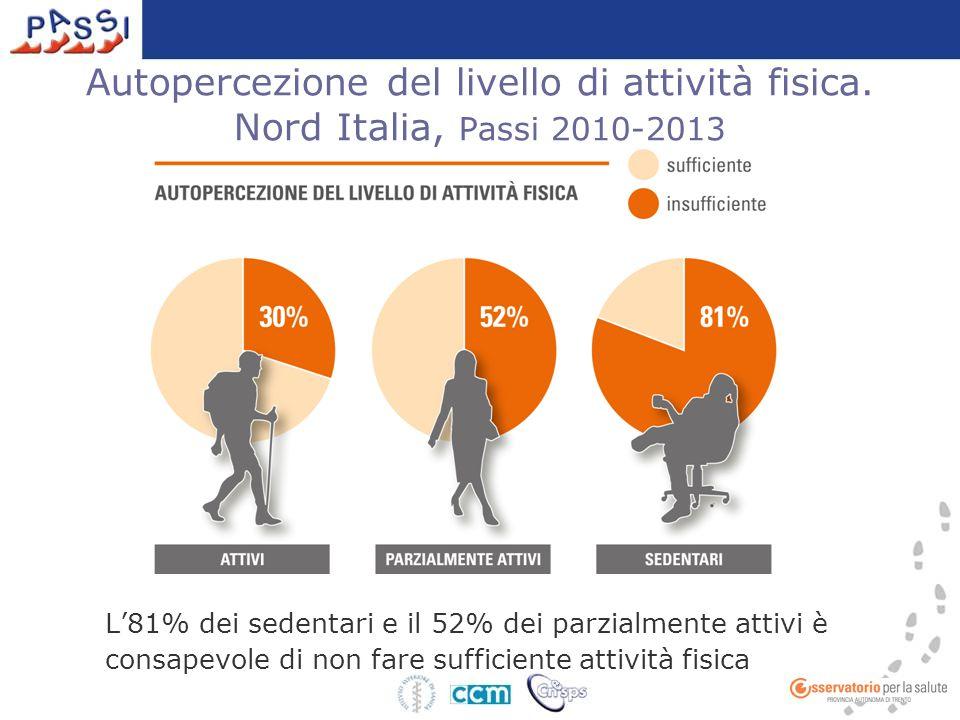 Autopercezione del livello di attività fisica. Nord Italia, Passi 2010-2013 L'81% dei sedentari e il 52% dei parzialmente attivi è consapevole di non