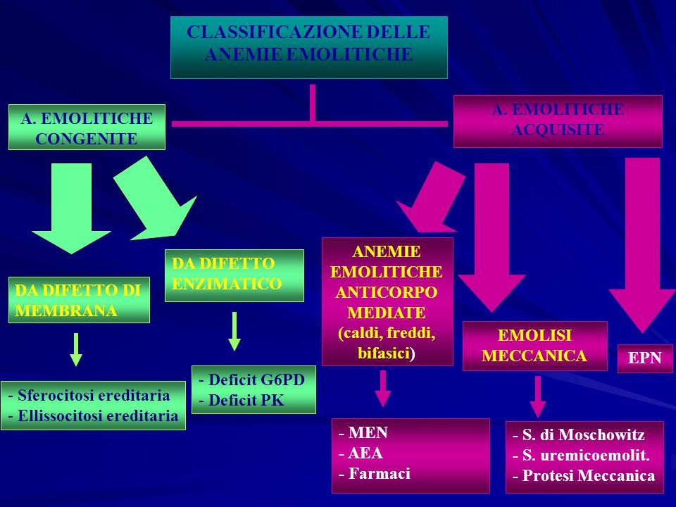 CLASSIFICAZIONE DELLE ANEMIE EMOLITICHE A.EMOLITICHE CONGENITE A.