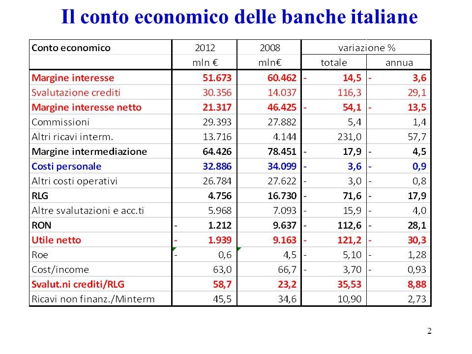I problemi di conto economico 3 L'analisi del conto economico evidenzia che le banche italiane hanno un grandissimo problema: Incapacità della gestione di intermediazione creditizia di generare reddito adeguato.