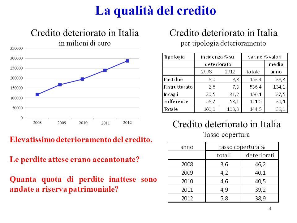 5 La contrazione del credito ( Bollettino economico 1/2014 ) Banca d'Italia: l'andamento dei prestiti alle imprese ha continuato a risentire: della debolezza della domanda, dei criteri di offerta ancora restrittivi, in particolare verso i segmenti più rischiosi della clientela, a seguito delle pressioni della recessione sui bilanci delle banche.