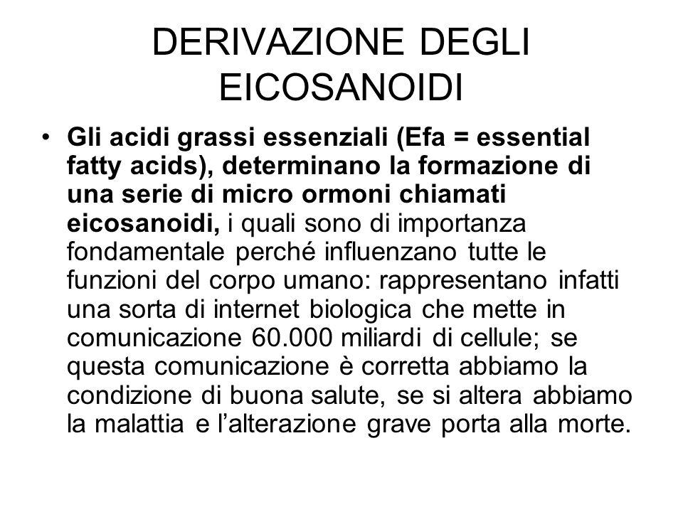 DERIVAZIONE DEGLI EICOSANOIDI Gli acidi grassi essenziali (Efa = essential fatty acids), determinano la formazione di una serie di micro ormoni chiama