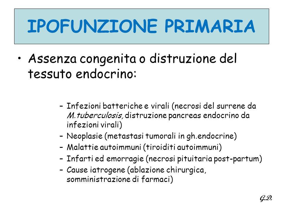 IPOFUNZIONE PRIMARIA Assenza congenita o distruzione del tessuto endocrino: –Infezioni batteriche e virali (necrosi del surrene da M.tuberculosis, dis