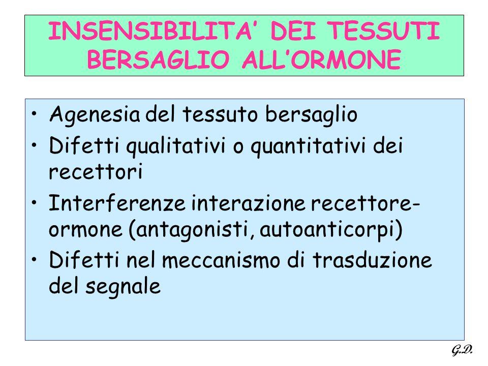 INSENSIBILITA' DEI TESSUTI BERSAGLIO ALL'ORMONE Agenesia del tessuto bersaglio Difetti qualitativi o quantitativi dei recettori Interferenze interazio