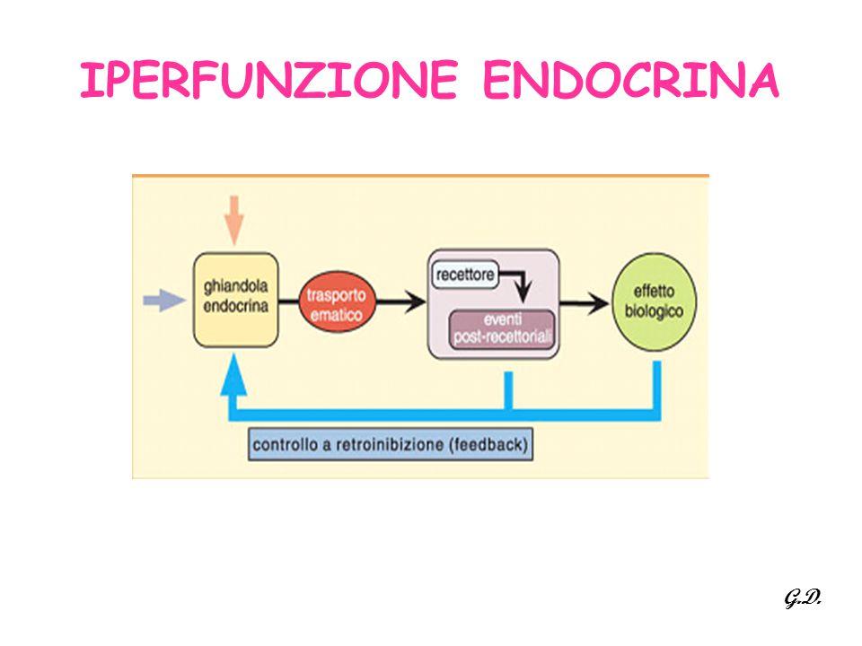 IPERFUNZIONE ENDOCRINA G.D.