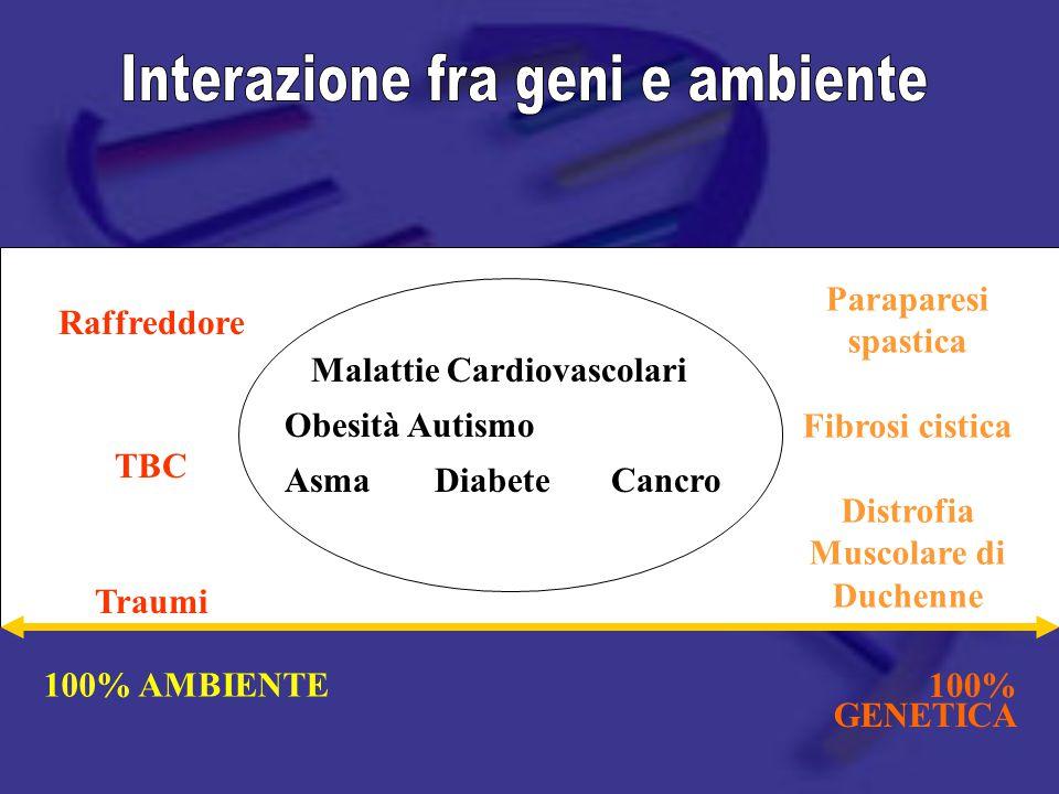 100% AMBIENTE 100% GENETICA Paraparesi spastica Fibrosi cistica Distrofia Muscolare di Duchenne Raffreddore TBC Traumi Malattie Cardiovascolari Obesità Autismo Asma Diabete Cancro