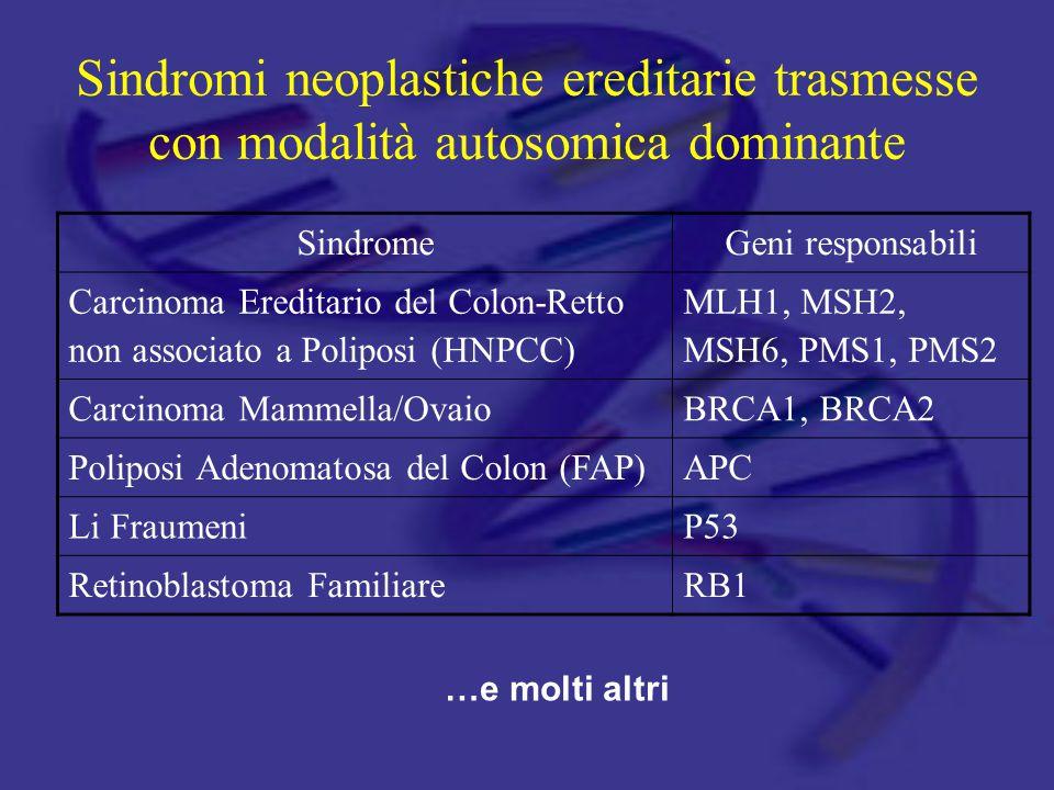 Sindromi neoplastiche ereditarie trasmesse con modalità autosomica dominante SindromeGeni responsabili Carcinoma Ereditario del Colon-Retto non associato a Poliposi (HNPCC) MLH1, MSH2, MSH6, PMS1, PMS2 Carcinoma Mammella/OvaioBRCA1, BRCA2 Poliposi Adenomatosa del Colon (FAP)APC Li FraumeniP53 Retinoblastoma FamiliareRB1 …e molti altri