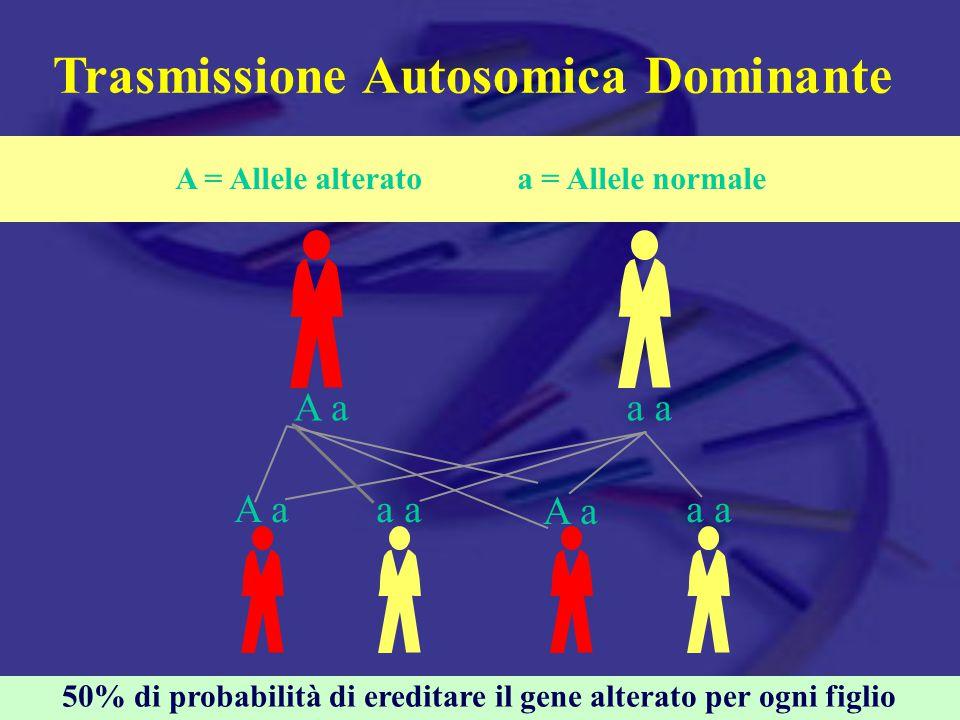 Trasmissione Autosomica Dominante A aa A aa a 50% di probabilità di ereditare il gene alterato per ogni figlio A = Allele alterato a = Allele normale A a