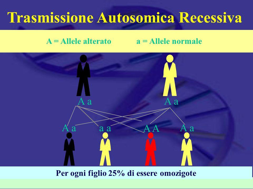Informazioni genetiche Maggioranza delle informazioni mediche  Individuo  Famiglia