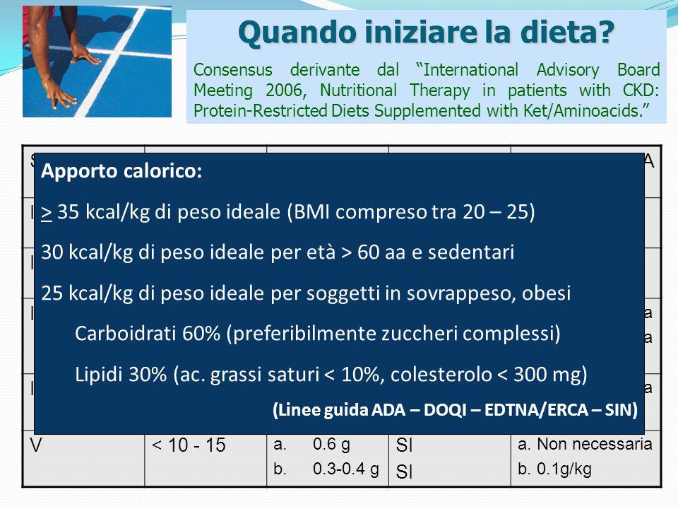 StadioGFR (ml/min) Proteine g/kg IBW Prodotti aproteici Suppl.