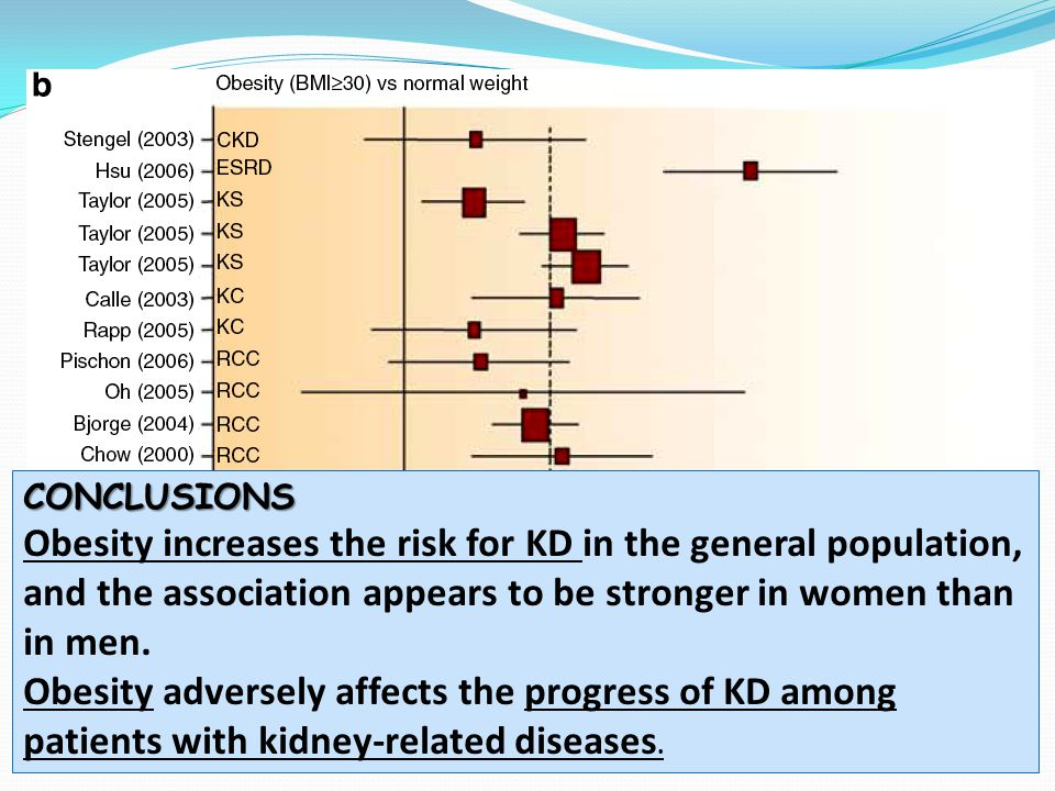 CONCLUSIONS Obesity increases the risk for KD in the general population, and the association appears to be stronger in women than in men. Obesity adve