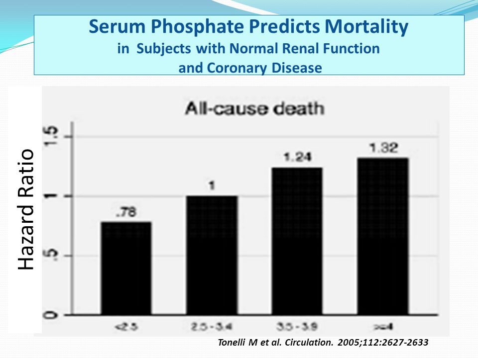 Tonelli M et al. Circulation. 2005;112:2627-2633 Serum Phosphate Predicts Mortality in Subjects with Normal Renal Function and Coronary Disease Hazard