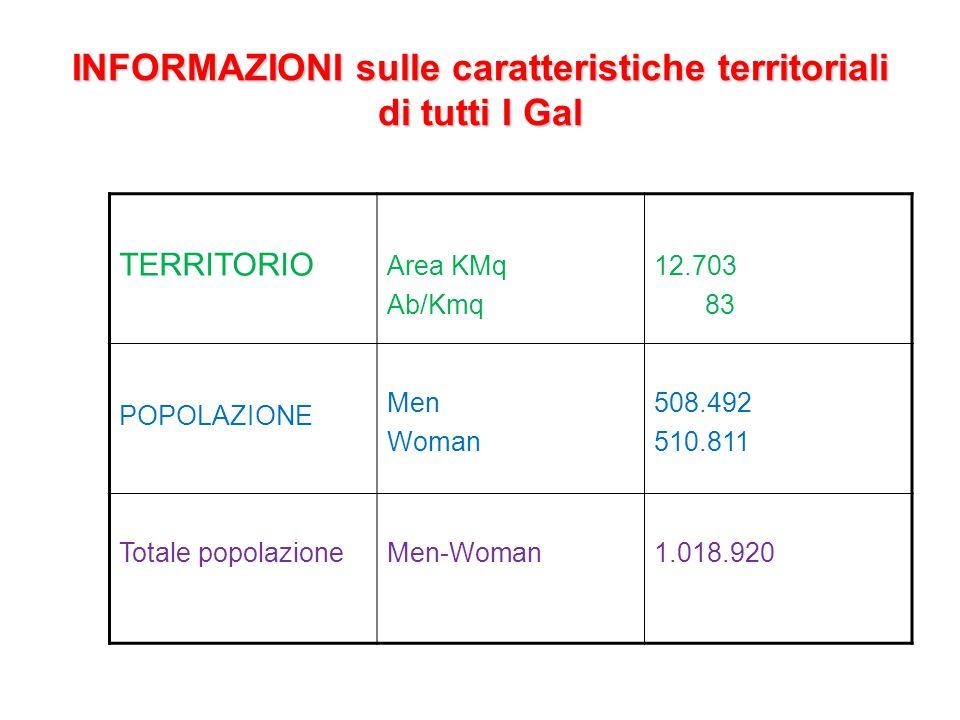 INFORMAZIONI sulle caratteristiche territoriali di tutti I Gal TERRITORIO Area KMq Ab/Kmq 12.703 83 POPOLAZIONE Men Woman 508.492 510.811 Totale popolazioneMen-Woman1.018.920